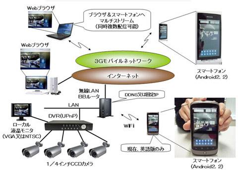 スマートフォン対応防犯カメラシステムネットワーク構成例